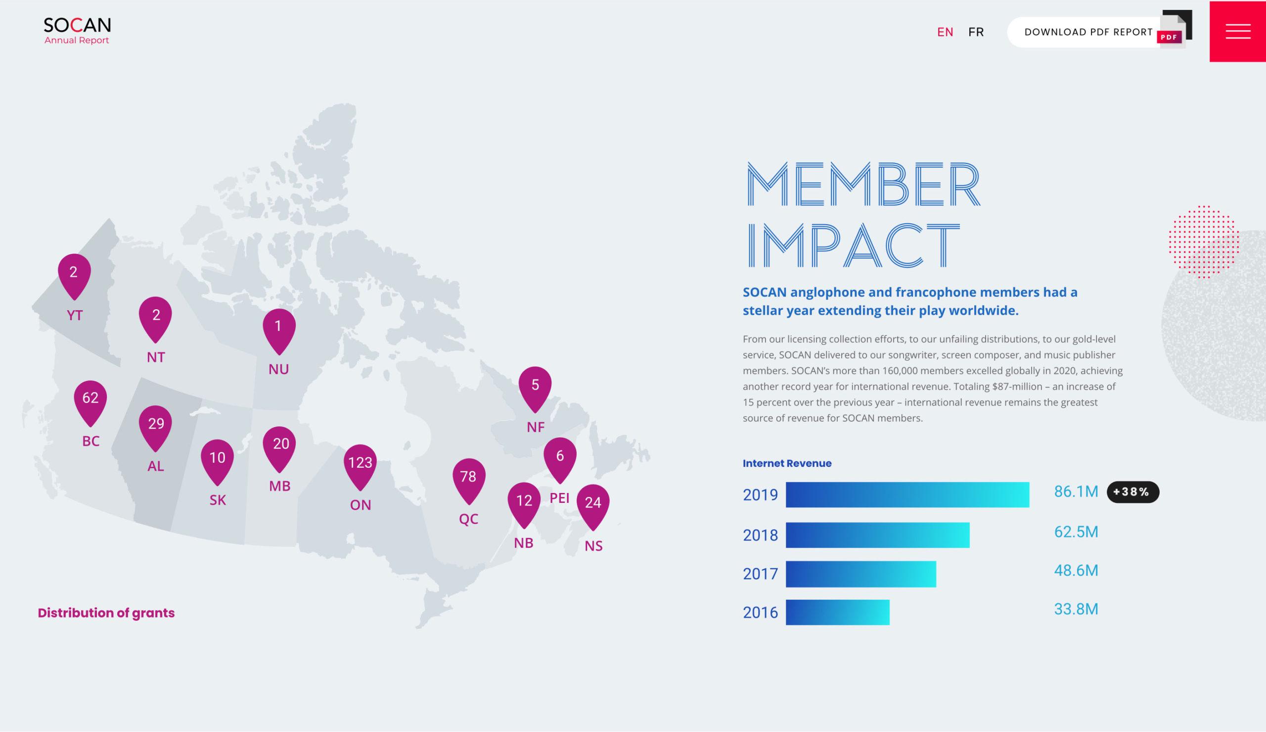 member-impact